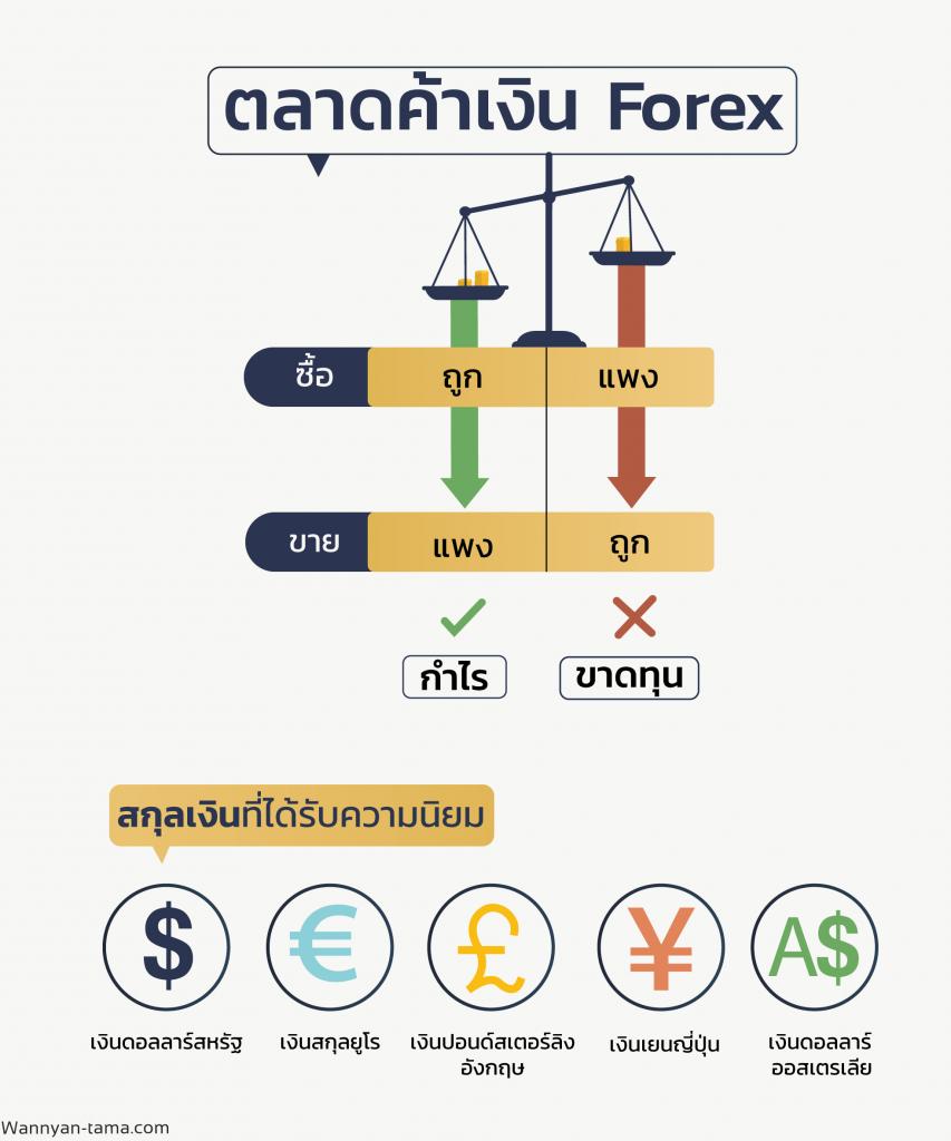 ของตลาด Forex