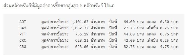 ภาวะตลาดหุ้นไทย 21