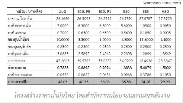 Oil price Structure