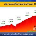 ราคาทอง สรุปข่าว วันที่ 9 กรกฎาคม 2563 ช่วงเช้า